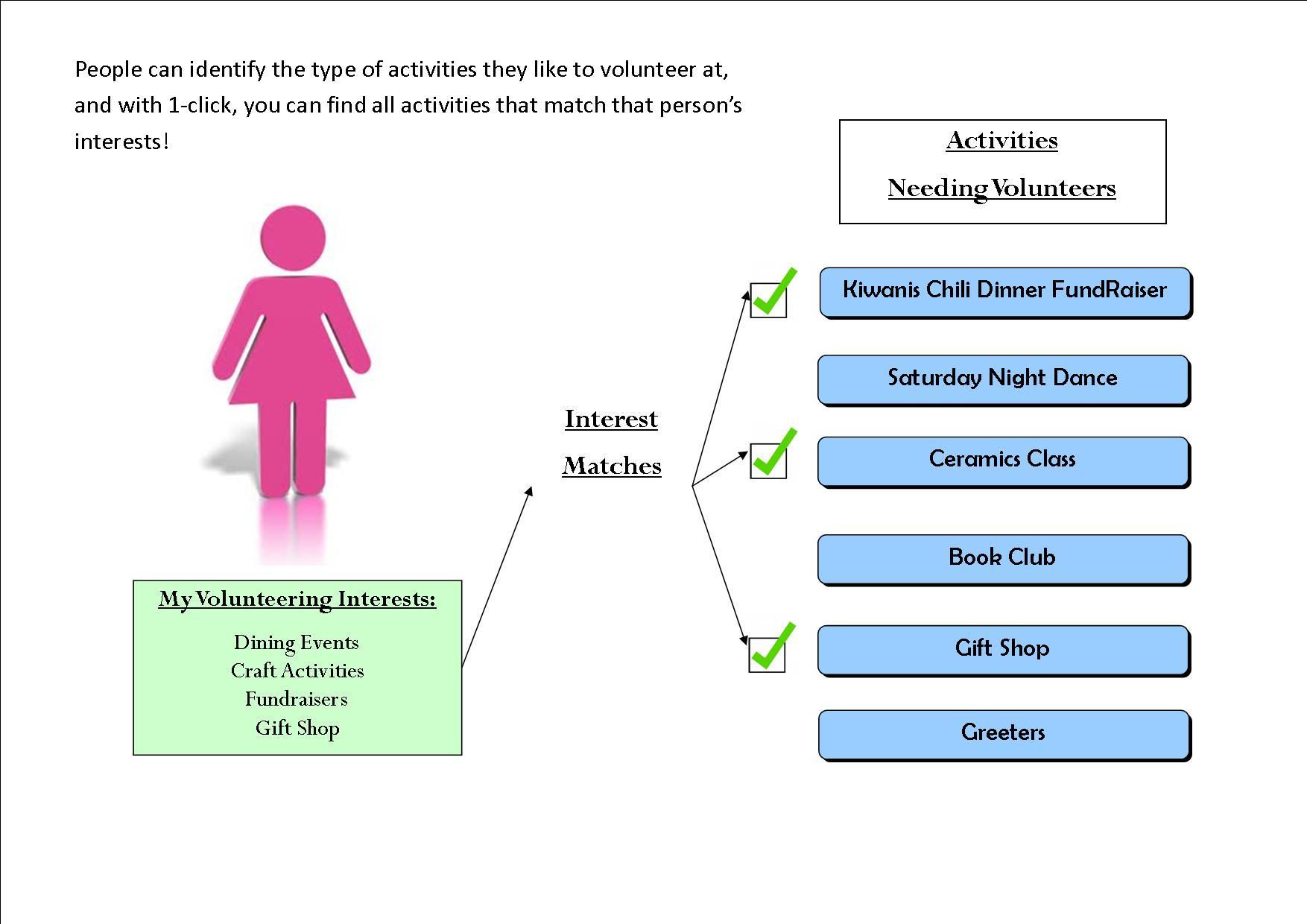 Volunteer Interest Matching | SchedulesPlus – Software for